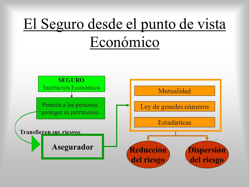 El Seguro desde el punto de vista Económico SEGURO Institución Económica Permite a las personas proteger su patrimonio Transfieren sus riesgos Asegurador Ley de grandes números Estadísticas Mutualidad Dispersión del riesgo Reducción del riesgo