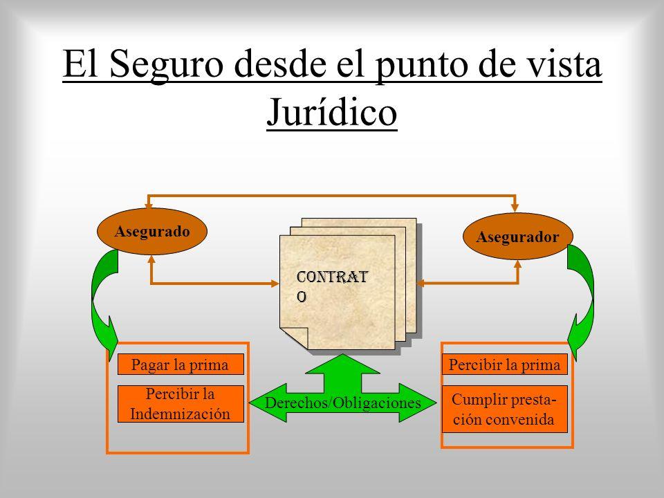 El Seguro desde el punto de vista Jurídico Contrat o Asegurador Asegurado Derechos/Obligaciones Percibir la Indemnización Percibir la prima Cumplir pr