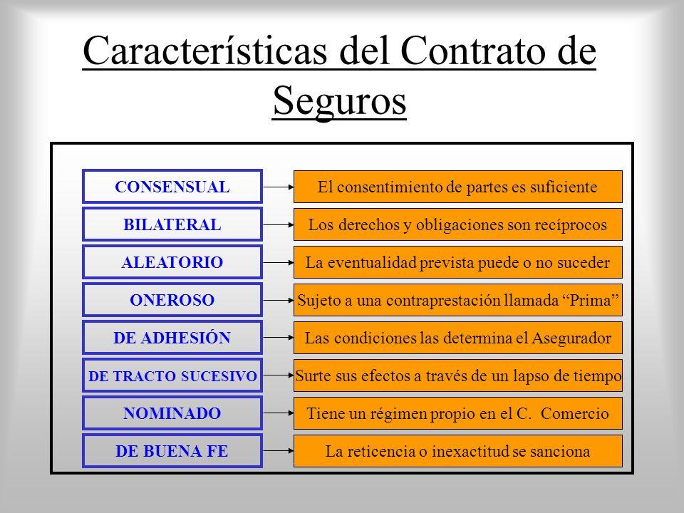 Características del Contrato de Seguros BILATERAL ALEATORIO DE TRACTO SUCESIVO DE ADHESIÓN CONSENSUAL Los derechos y obligaciones son recíprocos NOMIN