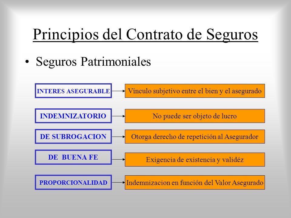 Principios del Contrato de Seguros Seguros Patrimoniales INTERES ASEGURABLE INDEMNIZATORIO PROPORCIONALIDAD DE BUENA FE Vínculo subjetivo entre el bien y el asegurado DE SUBROGACION No puede ser objeto de lucro Otorga derecho de repetición al Asegurador Exigencia de existencia y validéz Indemnizacion en función del Valor Asegurado