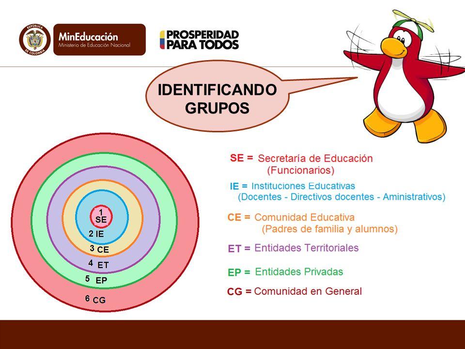 IDENTIFICANDO GRUPOS