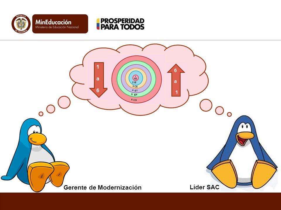 Líder SAC Gerente de Modernización