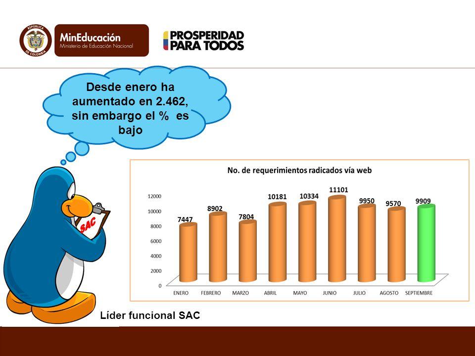 Líder funcional SAC Desde enero ha aumentado en 2.462, sin embargo el % es bajo