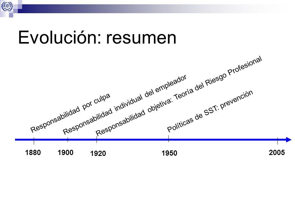 Evolución: resumen 1950 188019002005 Responsabilidad por culpa Responsabilidad objetiva: Teoría del Riesgo Profesional Responsabilidad individual del