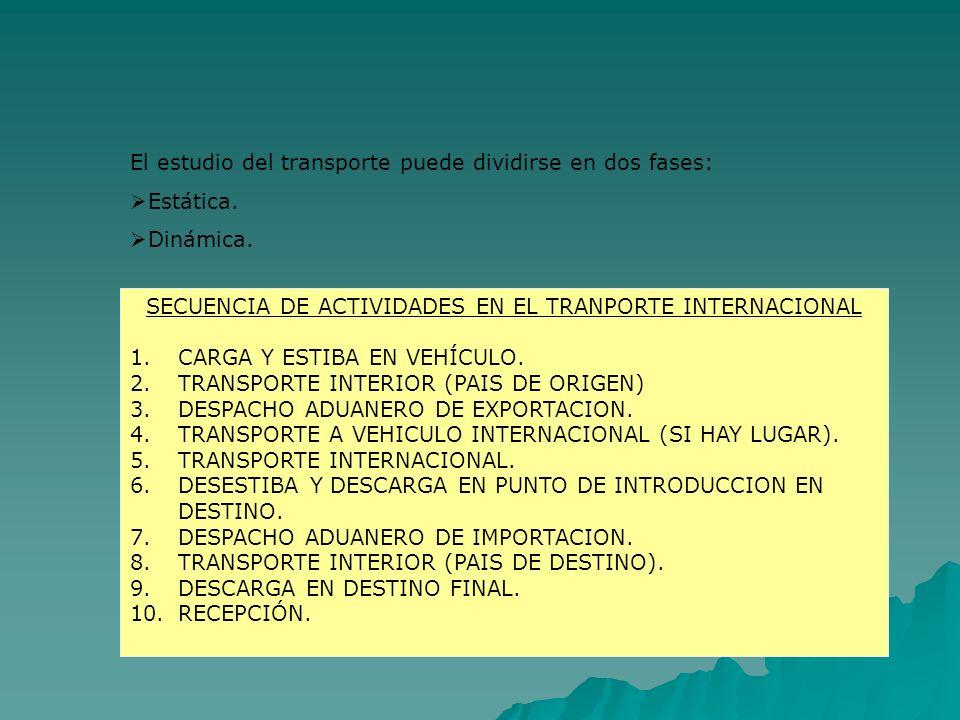 El estudio del transporte puede dividirse en dos fases: Estática. Dinámica. SECUENCIA DE ACTIVIDADES EN EL TRANPORTE INTERNACIONAL 1.CARGA Y ESTIBA EN