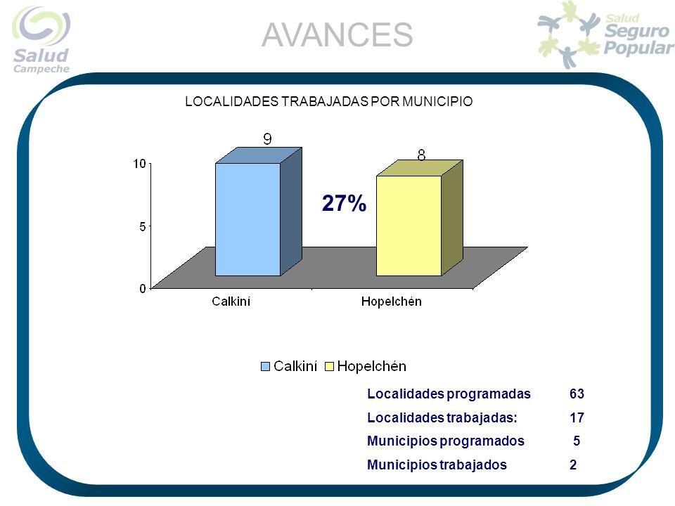 Localidades programadas63 Localidades trabajadas: 17 Municipios programados 5 Municipios trabajados2 LOCALIDADES TRABAJADAS POR MUNICIPIO AVANCES 27%