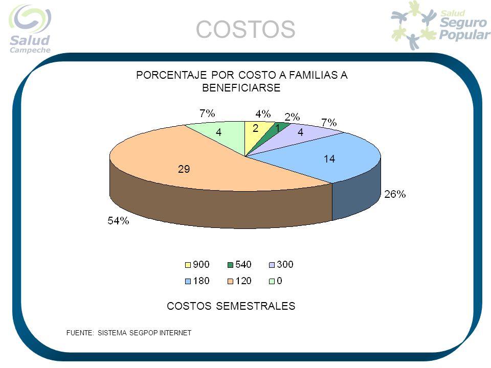 PORCENTAJE POR COSTO A FAMILIAS A BENEFICIARSE COSTOS SEMESTRALES 21 4 29 4 14 COSTOS
