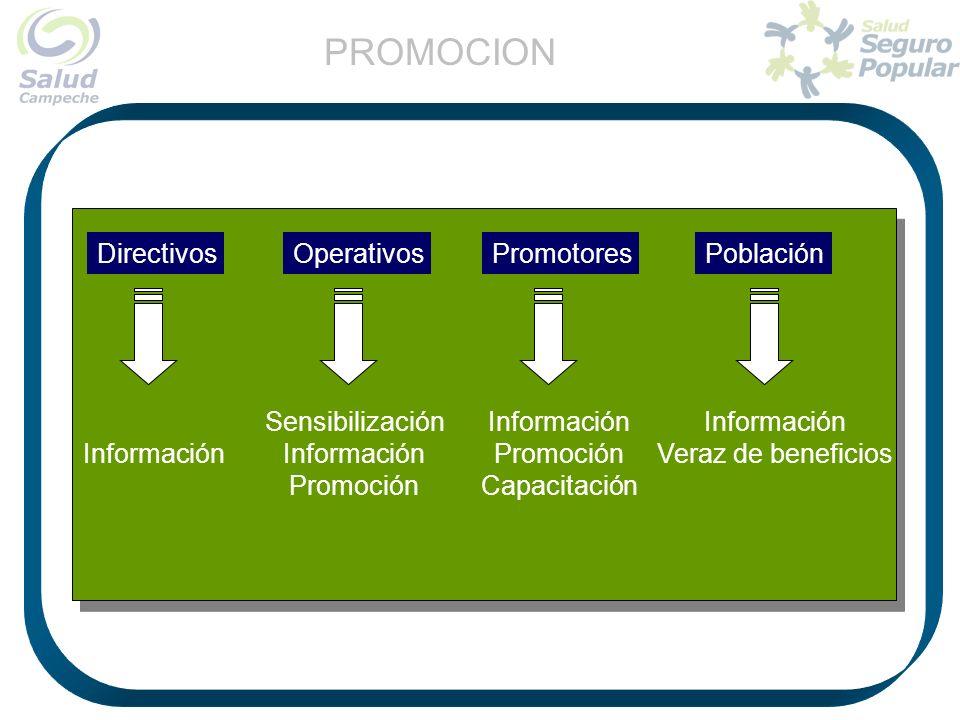DirectivosOperativosPromotoresPoblación Información Sensibilización Información Promoción Información Promoción Capacitación Información Veraz de bene