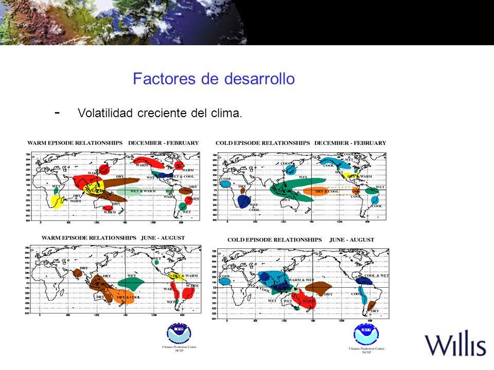 - Volatilidad creciente del clima. Factores de desarrollo