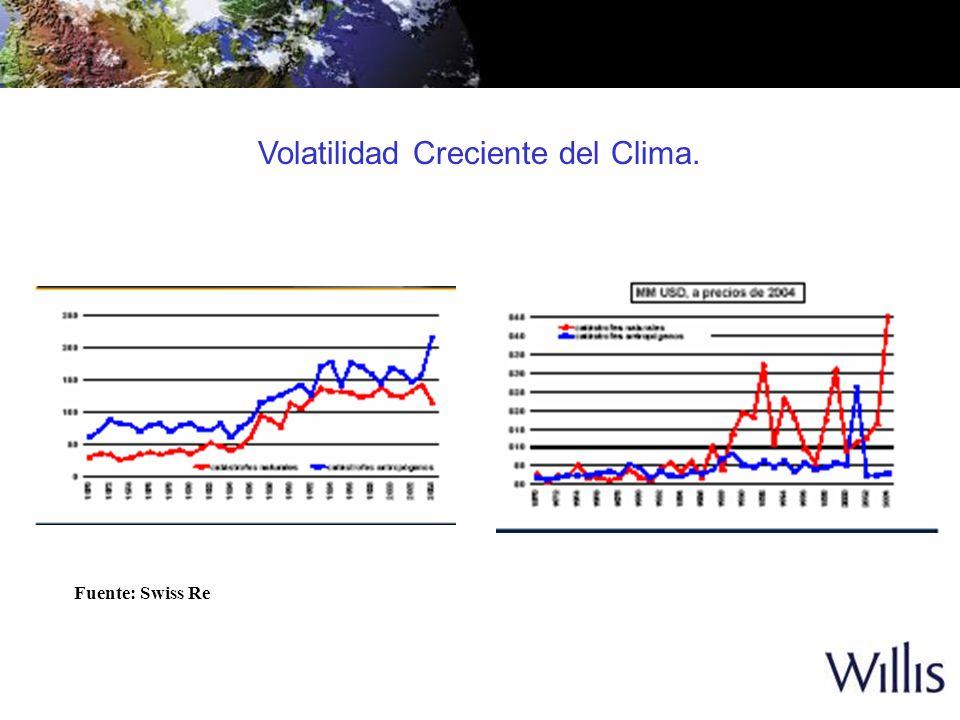 Volatilidad Creciente del Clima. Fuente: Swiss Re
