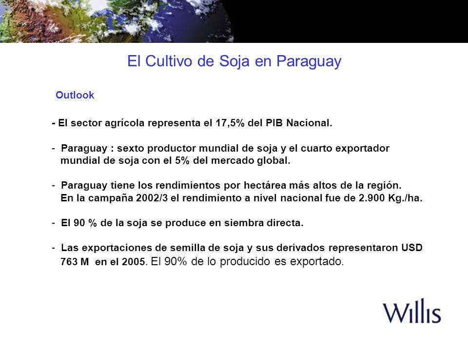 El Cultivo de Soja en Paraguay - El sector agrícola representa el 17,5% del PIB Nacional. - Paraguay : sexto productor mundial de soja y el cuarto exp