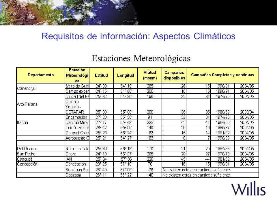 Estaciones Meteorológicas Requisitos de información: Aspectos Climáticos
