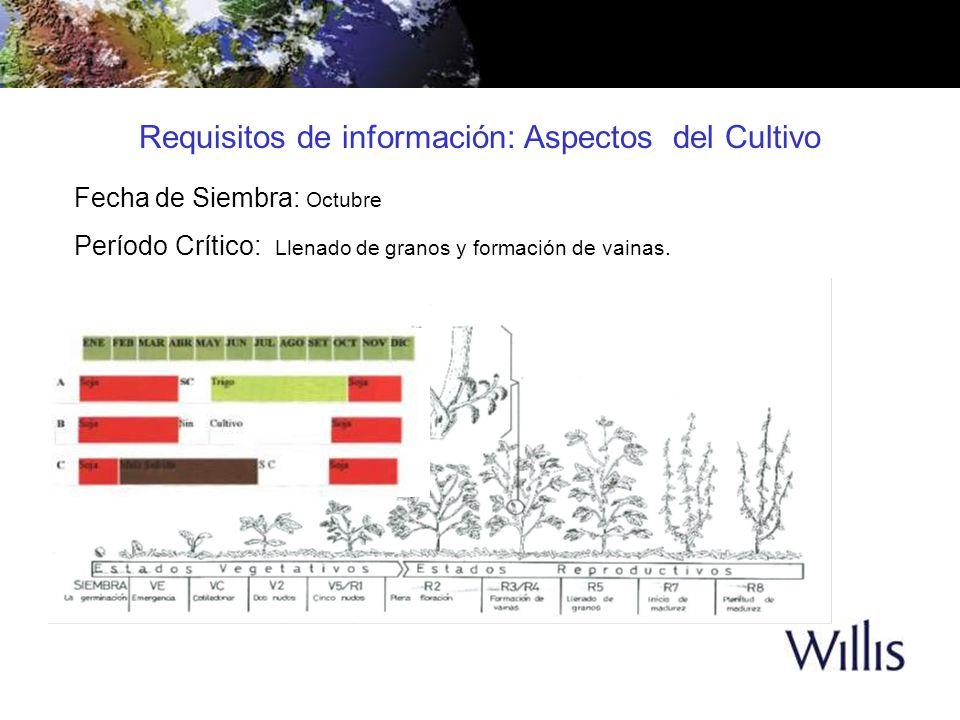 Fecha de Siembra: Octubre Período Crítico: Llenado de granos y formación de vainas. Requisitos de información: Aspectos del Cultivo
