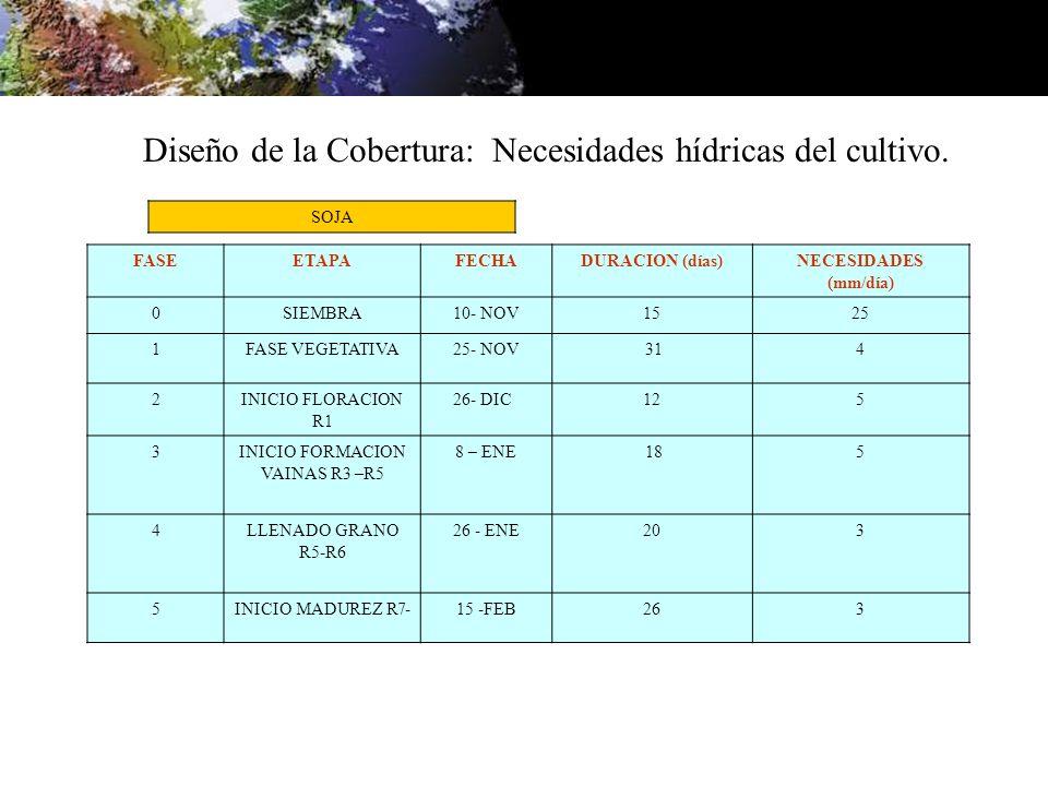 SOJA Diseño de la Cobertura: Necesidades hídricas del cultivo. FASEETAPAFECHADURACION (días)NECESIDADES (mm/día) 0SIEMBRA10- NOV1525 1FASE VEGETATIVA2