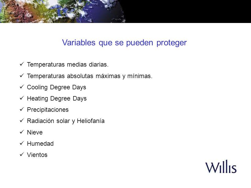 Temperaturas medias diarias. Temperaturas absolutas máximas y mínimas. Cooling Degree Days Heating Degree Days Precipitaciones Radiación solar y Helio
