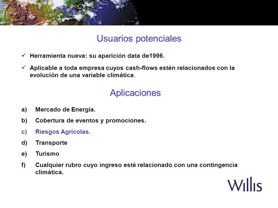 Aplicaciones a)Mercado de Energía. b)Cobertura de eventos y promociones. c)Riesgos Agrícolas. d)Transporte e)Turismo f)Cualquier rubro cuyo ingreso es