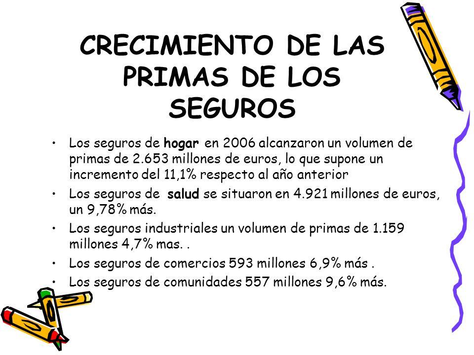 CRECIMIENTO DE LAS PRIMAS DE LOS SEGUROS Los seguros de hogar en 2006 alcanzaron un volumen de primas de 2.653 millones de euros, lo que supone un inc