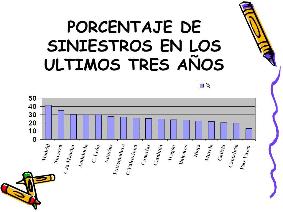 PORCENTAJE DE SINIESTROS EN LOS ULTIMOS TRES AÑOS