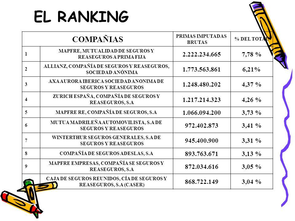 EL RANKING COMPAÑIAS PRIMAS IMPUTADAS BRUTAS % DEL TOTAL 1 MAPFRE, MUTUALIDAD DE SEGUROS Y REASEGUROS A PRIMA FIJA 2.222.234.6657,78 % 2 ALLIANZ, COMP