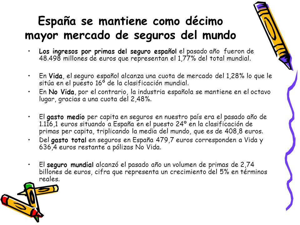 España se mantiene como décimo mayor mercado de seguros del mundo Los ingresos por primas del seguro español el pasado año fueron de 48.498 millones d