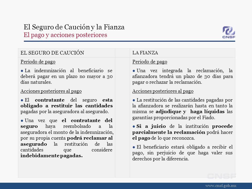 www.cnsf.gob.mx EL SEGURO DE CAUCIÓN LA FIANZA Periodo de pago La indemnización al beneficiario se deberá pagar en un plazo no mayor a 30 días natural