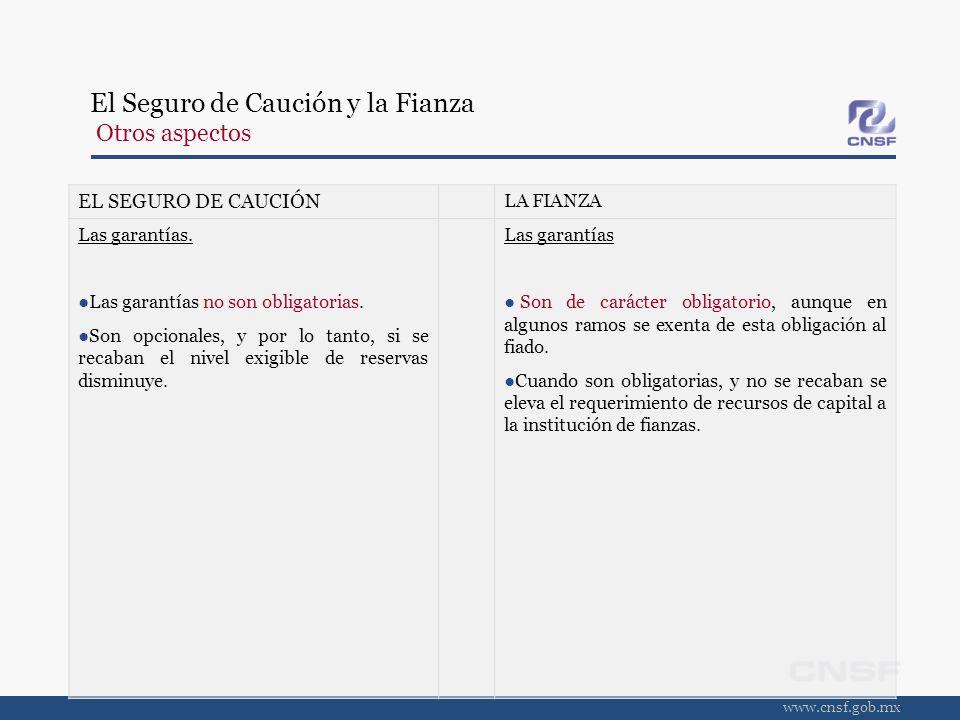 www.cnsf.gob.mx EL SEGURO DE CAUCIÓN LA FIANZA Las garantías. Las garantías no son obligatorias. Son opcionales, y por lo tanto, si se recaban el nive