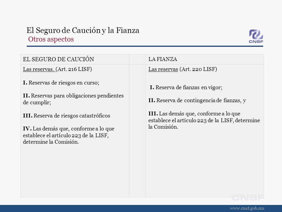 www.cnsf.gob.mx EL SEGURO DE CAUCIÓN LA FIANZA Las reservas. (Art. 216 LISF) I. Reservas de riesgos en curso; II. Reservas para obligaciones pendiente