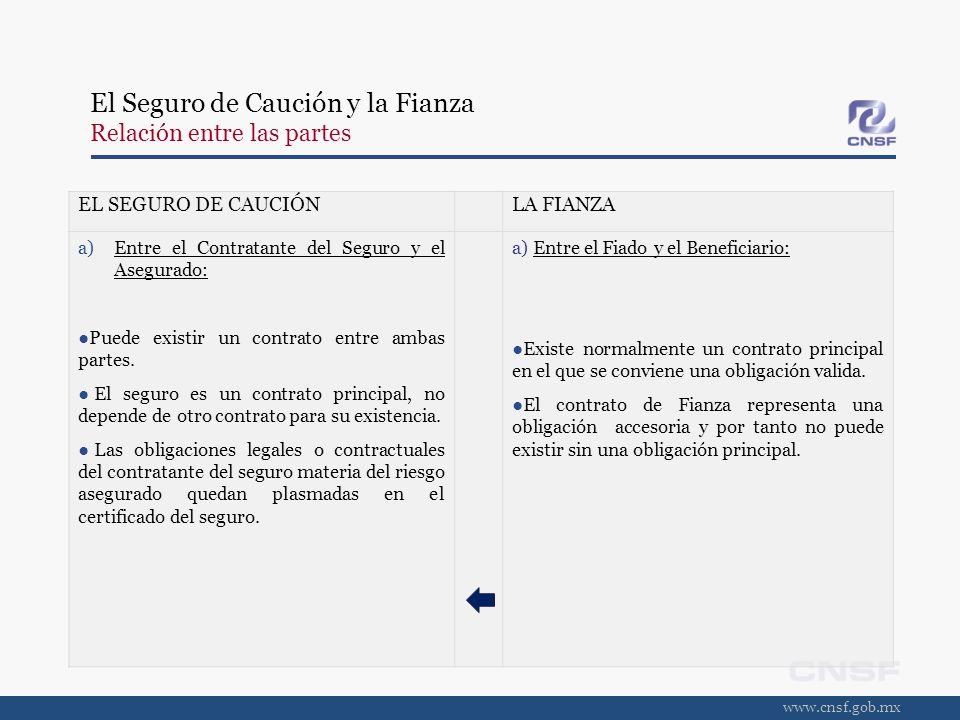 www.cnsf.gob.mx El Seguro de Caución y la Fianza Relación entre las partes EL SEGURO DE CAUCIÓNLA FIANZA b) Entre el Asegurado y la Aseguradora: El vínculo es el certificado individual del seguro de caución.