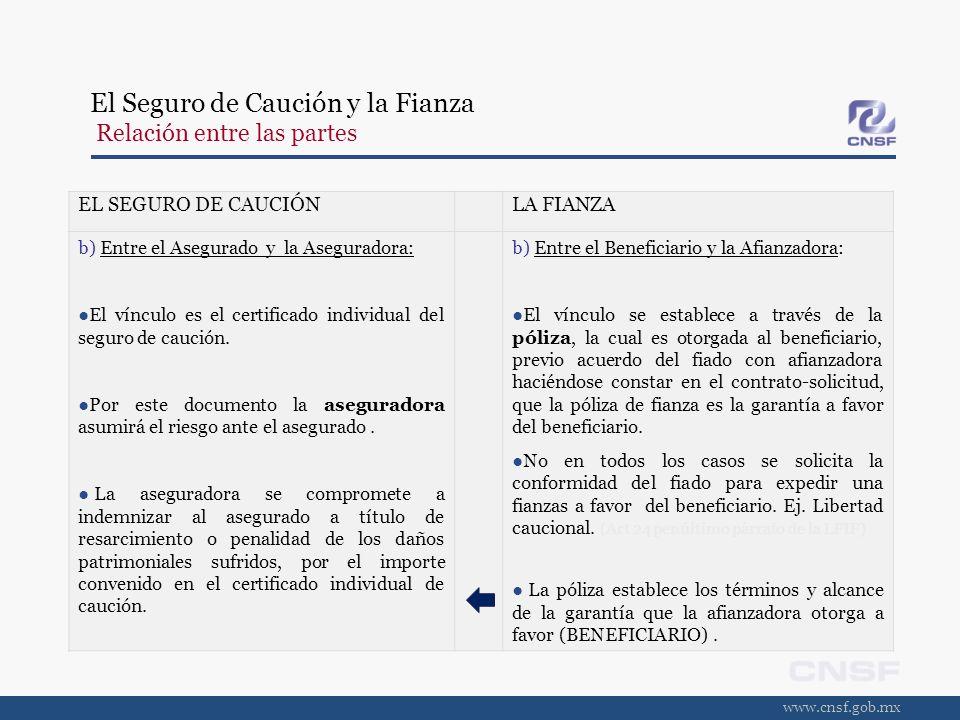 www.cnsf.gob.mx El Seguro de Caución y la Fianza Relación entre las partes EL SEGURO DE CAUCIÓNLA FIANZA c) Entre el Contratante del Seguro y la Aseguradora: El vínculo lo establece la póliza.