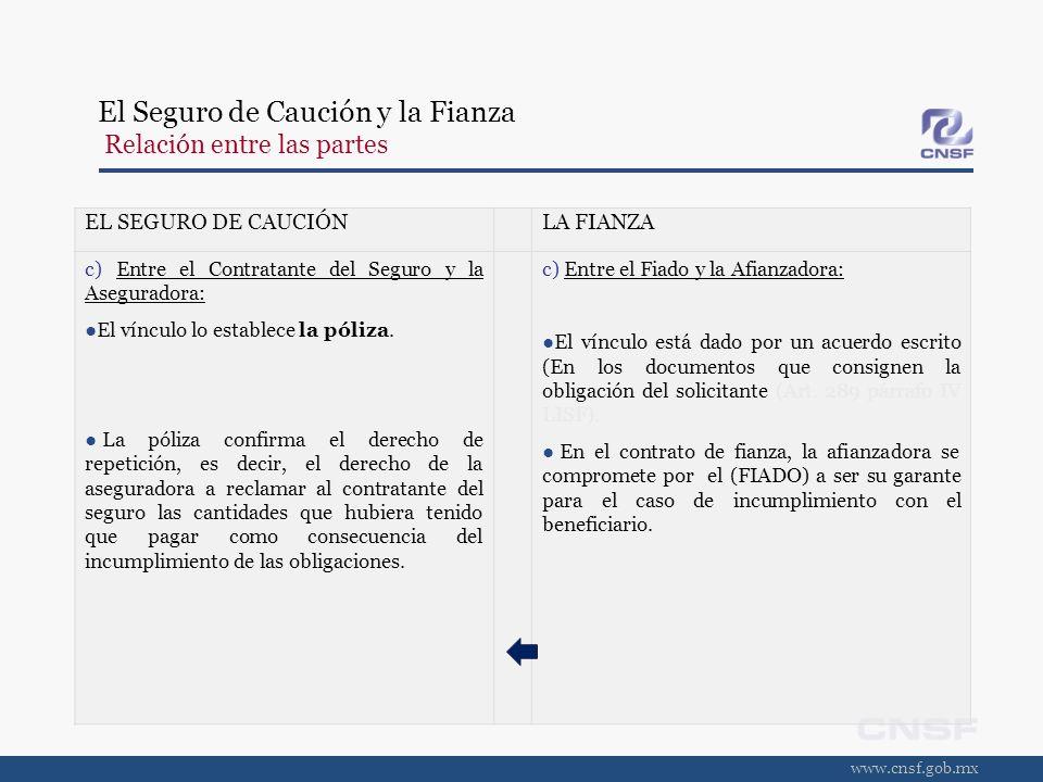 www.cnsf.gob.mx El Seguro de Caución y la Fianza Relación entre las partes EL SEGURO DE CAUCIÓNLA FIANZA c) Entre el Contratante del Seguro y la Asegu