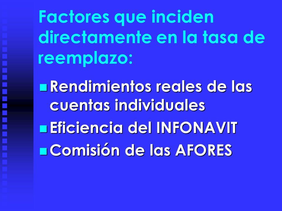 Factores que inciden directamente en la tasa de reemplazo: Rendimientos reales de las cuentas individuales Rendimientos reales de las cuentas individuales Eficiencia del INFONAVIT Eficiencia del INFONAVIT Comisión de las AFORES Comisión de las AFORES