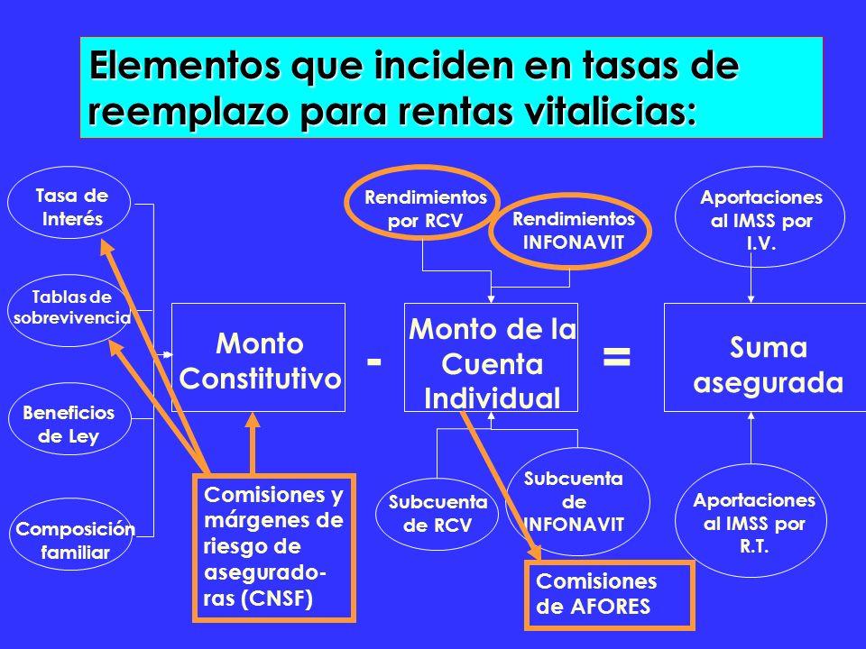 - Monto Constitutivo Tablas de sobrevivencia Tasa de Interés Beneficios de Ley Composición familiar = Monto de la Cuenta Individual Rendimientos por RCV Rendimientos INFONAVIT Subcuenta de RCV Subcuenta de INFONAVIT Suma asegurada Aportaciones al IMSS por I.V.