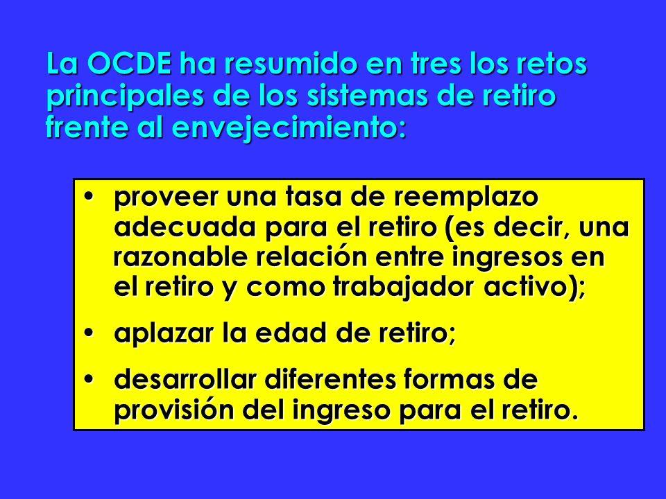 La OCDE ha resumido en tres los retos principales de los sistemas de retiro frente al envejecimiento: proveer una tasa de reemplazo adecuada para el retiro (es decir, una razonable relación entre ingresos en el retiro y como trabajador activo); proveer una tasa de reemplazo adecuada para el retiro (es decir, una razonable relación entre ingresos en el retiro y como trabajador activo); aplazar la edad de retiro; aplazar la edad de retiro; desarrollar diferentes formas de provisión del ingreso para el retiro.