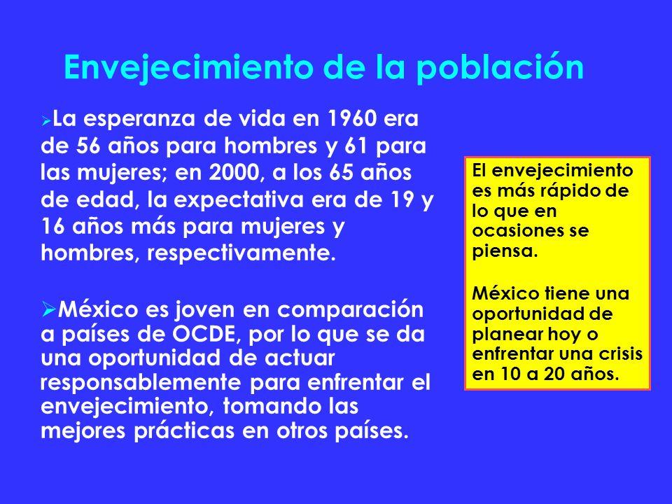 Envejecimiento de la población La esperanza de vida en 1960 era de 56 años para hombres y 61 para las mujeres; en 2000, a los 65 años de edad, la expectativa era de 19 y 16 años más para mujeres y hombres, respectivamente.