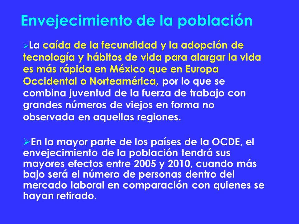 Envejecimiento de la población La caída de la fecundidad y la adopción de tecnología y hábitos de vida para alargar la vida es más rápida en México qu