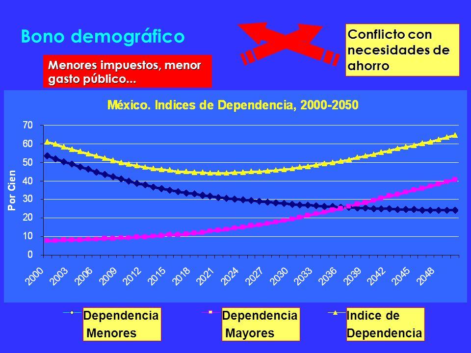 Bono demográfico Dependencia Menores Dependencia Mayores Indice de Dependencia Conflicto con necesidades de ahorro Menores impuestos, menor gasto públ
