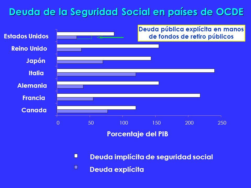 050100150200250 Canada Francia Alemania Italia Japón Reino Unido Estados Unidos Porcentaje del PIB Deuda pública explícita en manos de fondos de retiro públicos Deuda implícita de seguridad social Deuda explícita Deuda de la Seguridad Social en países de OCDE