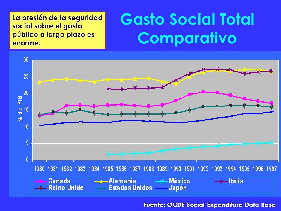 Gasto Social Total Comparativo Fuente: OCDE Social Expenditure Data Base La presión de la seguridad social sobre el gasto público a largo plazo es enorme.