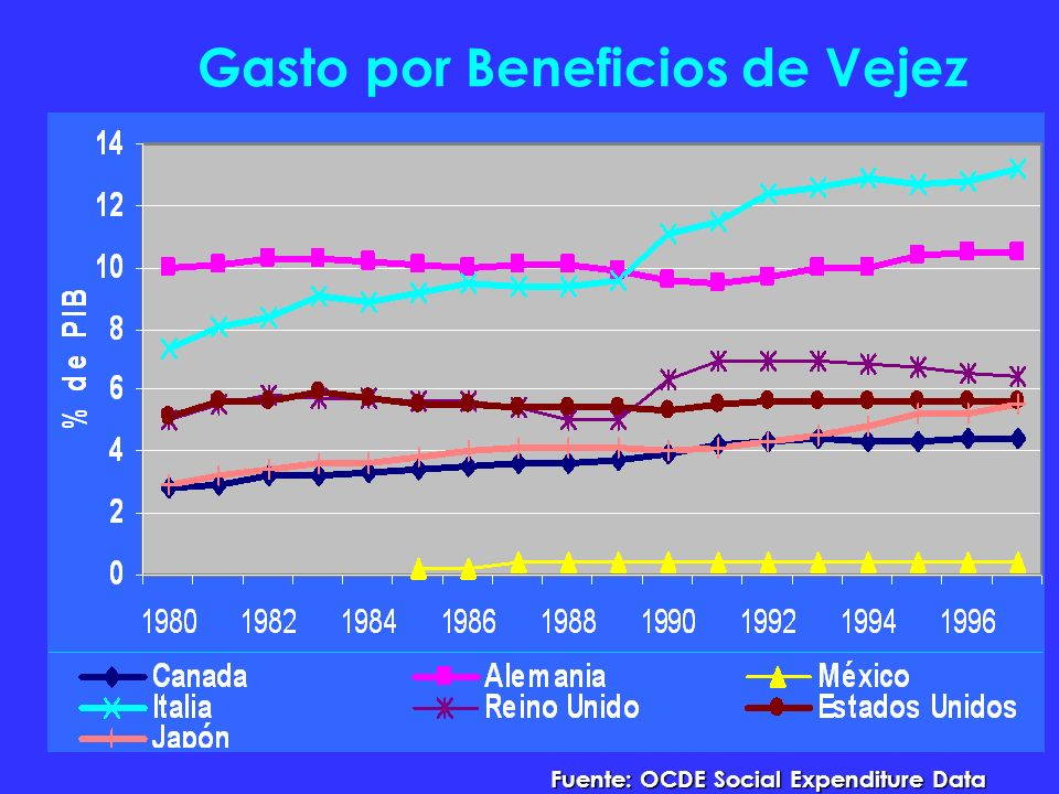 Gasto por Beneficios de Vejez Fuente: OCDE Social Expenditure Data Base