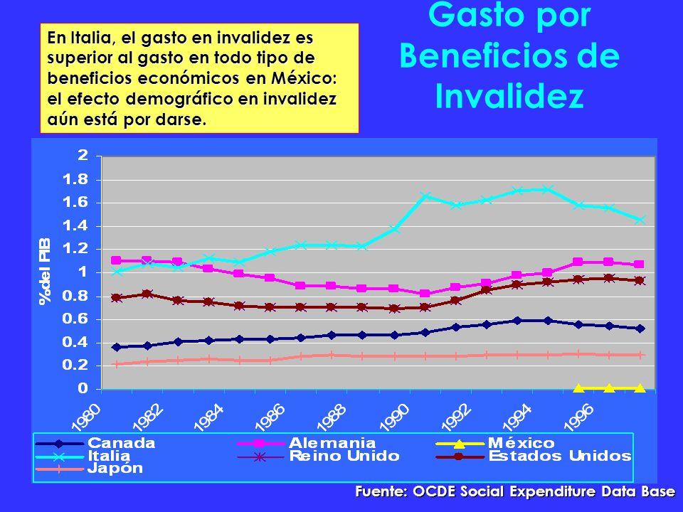 Gasto por Beneficios de Invalidez Fuente: OCDE Social Expenditure Data Base En Italia, el gasto en invalidez es superior al gasto en todo tipo de beneficios económicos en México: el efecto demográfico en invalidez aún está por darse.