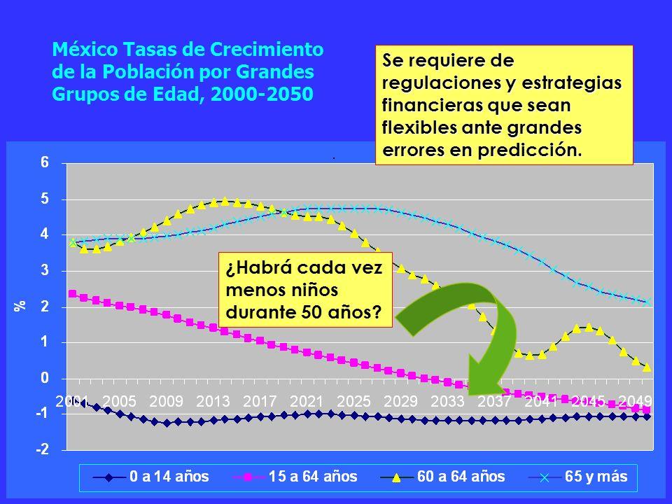 México Tasas de Crecimiento de la Población por Grandes Grupos de Edad, 2000-2050 Se requiere de regulaciones y estrategias financieras que sean flexibles ante grandes errores en predicción.