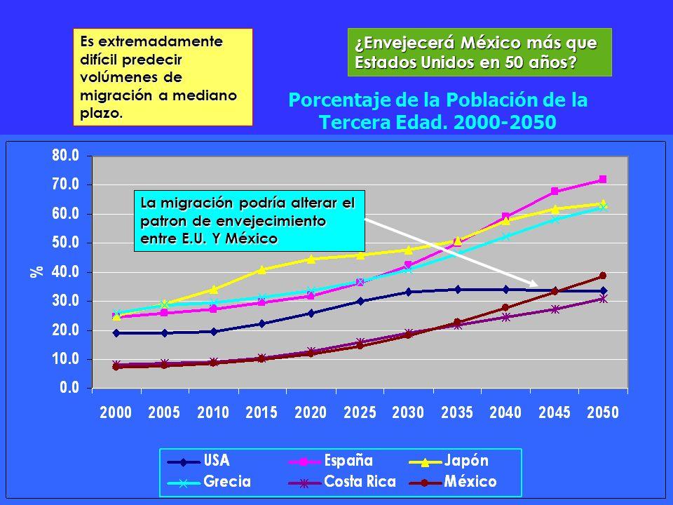 Porcentaje de la Población de la Tercera Edad. 2000-2050 La migración podría alterar el patron de envejecimiento entre E.U. Y México Es extremadamente