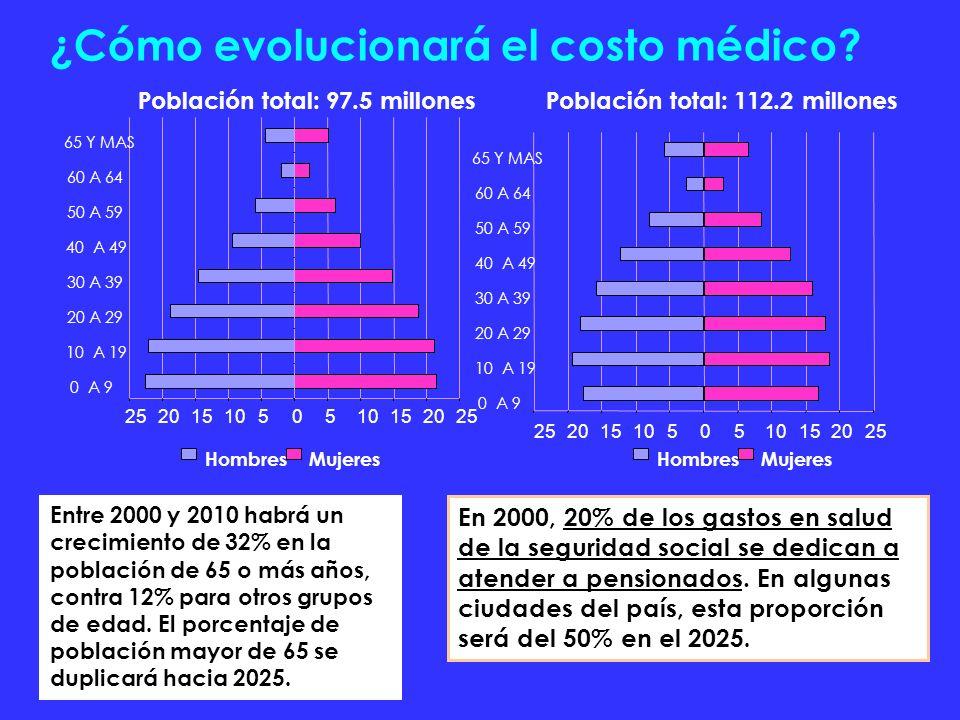 ¿Cómo evolucionará el costo médico? 2000 25201510505 152025 0 A 9 10 A 19 20 A 29 30 A 39 40 A 49 50 A 59 60 A 64 65 Y MAS HombresMujeresHombresMujere