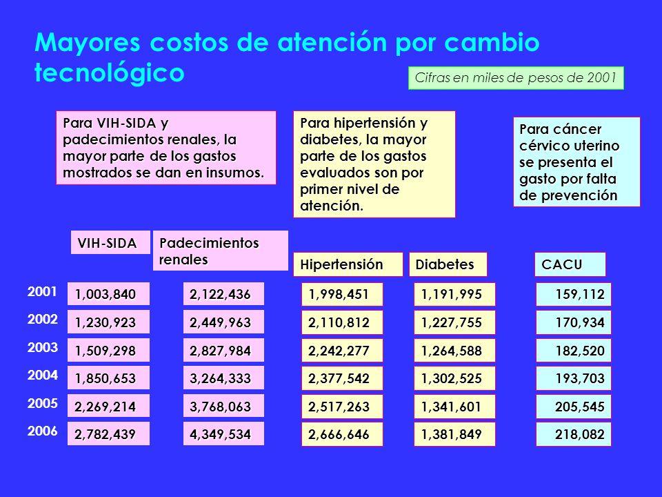 Mayores costos de atención por cambio tecnológico Cifras en miles de pesos de 2001 VIH-SIDA Padecimientos renales HipertensiónCACUDiabetes 20011,003,8402,122,436 1,998,451159,1121,191,995 20021,230,9232,449,963 2,110,812170,9341,227,755 20031,509,2982,827,984 2,242,277182,5201,264,588 20041,850,6533,264,333 2,377,542193,7031,302,525 20052,269,2143,768,063 2,517,263205,5451,341,601 20062,782,4394,349,534 2,666,646218,0821,381,849 Para VIH-SIDA y padecimientos renales, la mayor parte de los gastos mostrados se dan en insumos.