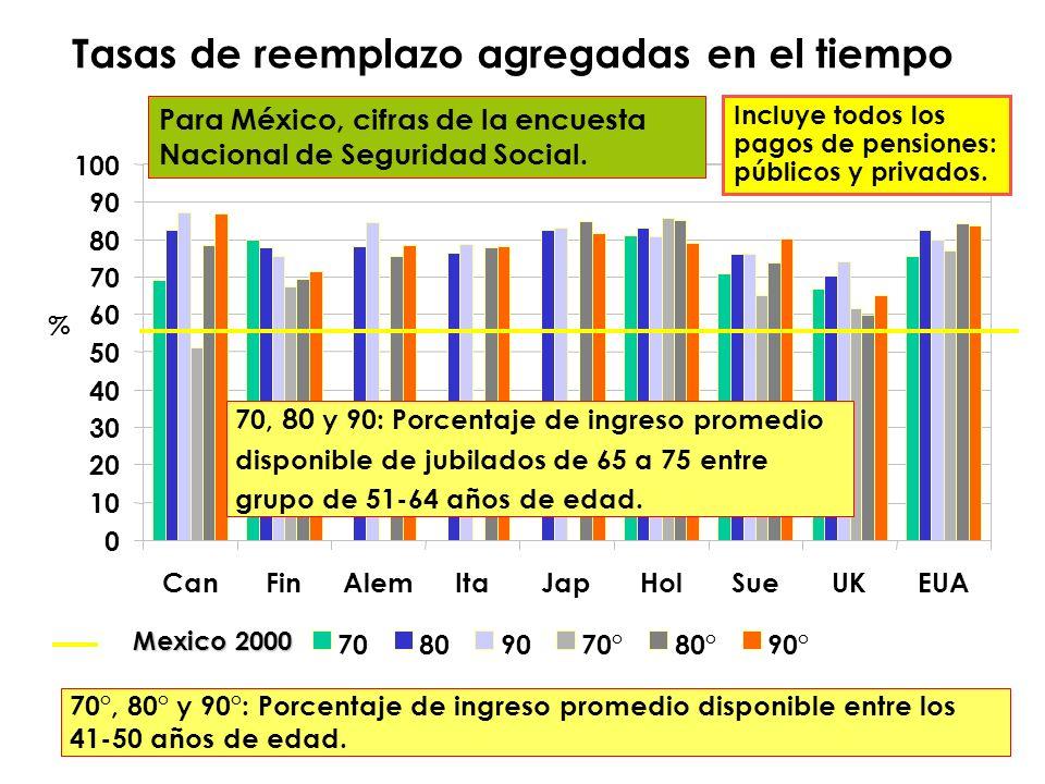 70, 80 y 90: Porcentaje de ingreso promedio disponible de jubilados de 65 a 75 entre grupo de 51-64 años de edad.