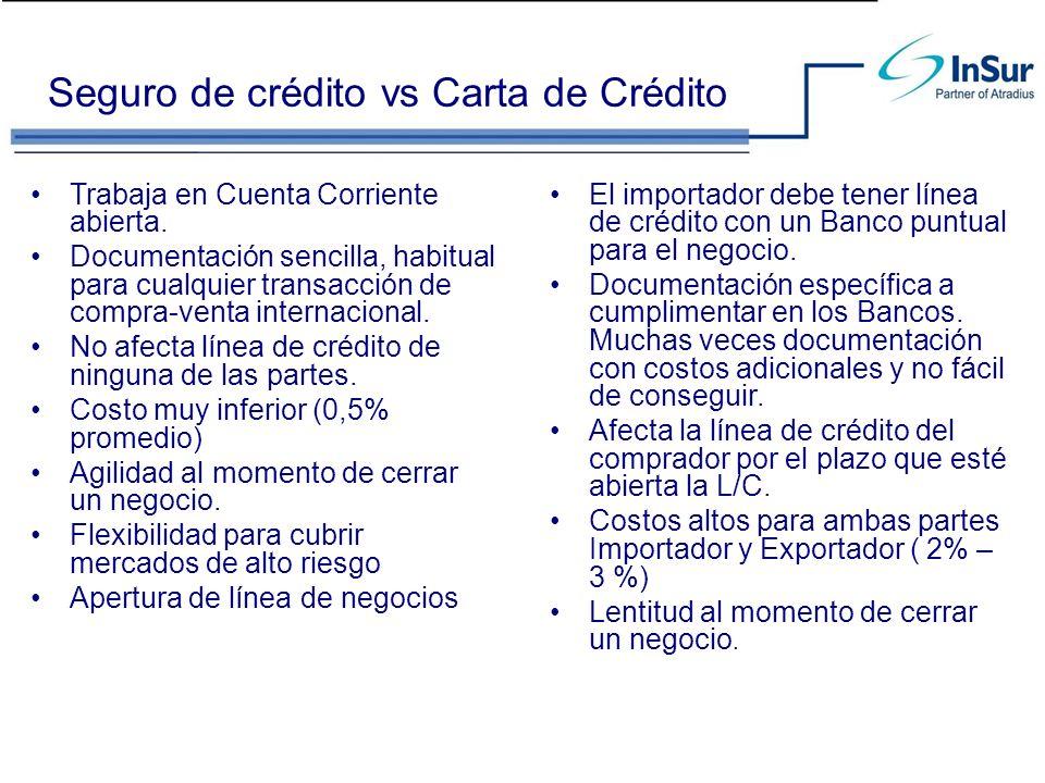 Seguro de crédito vs Carta de Crédito Trabaja en Cuenta Corriente abierta. Documentación sencilla, habitual para cualquier transacción de compra-venta