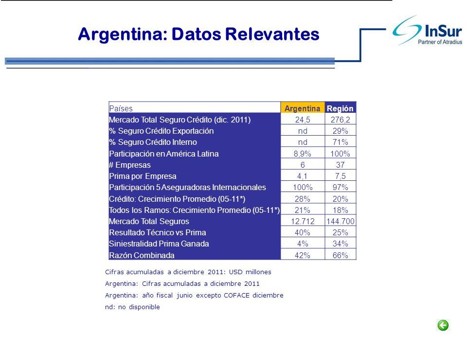Argentina: Datos Relevantes Cifras acumuladas a diciembre 2011: USD millones Argentina: Cifras acumuladas a diciembre 2011 Argentina: año fiscal junio