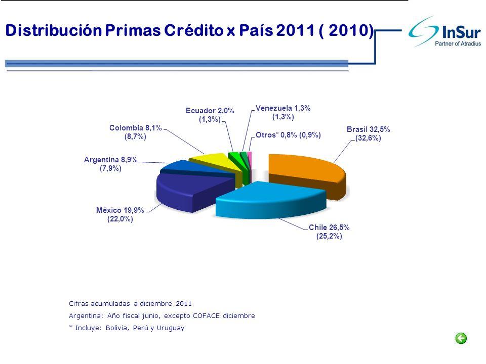 Distribución Primas Crédito x País 2011 ( 2010) Cifras acumuladas a diciembre 2011 Argentina: Año fiscal junio, excepto COFACE diciembre * Incluye: Bo