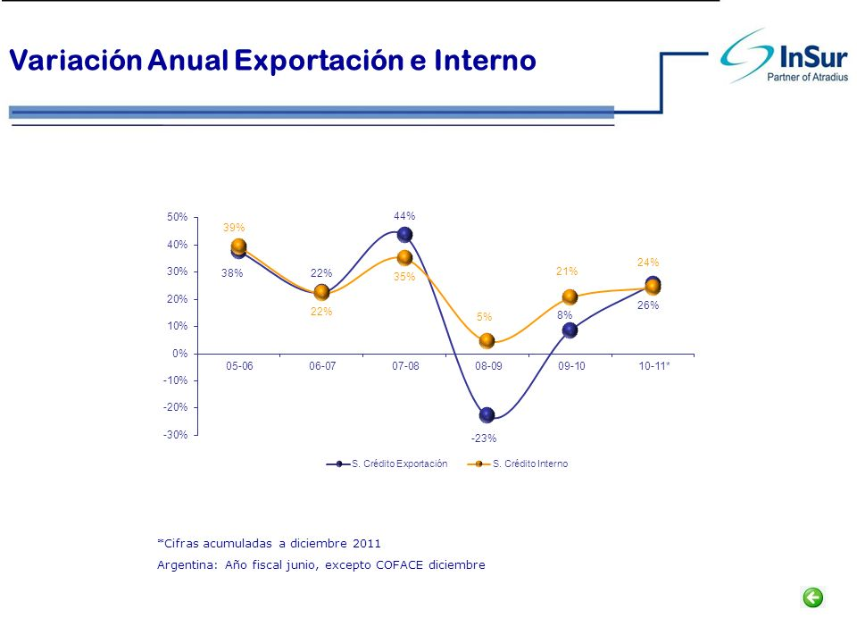 Variación Anual Exportación e Interno *Cifras acumuladas a diciembre 2011 Argentina: Año fiscal junio, excepto COFACE diciembre
