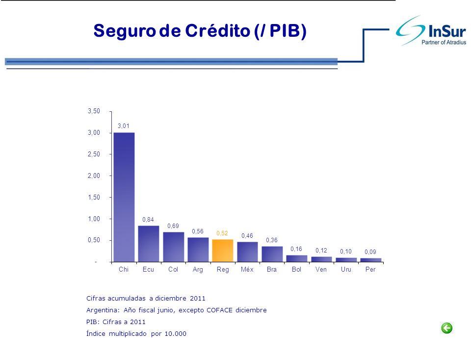 Seguro de Crédito (/ PIB) Cifras acumuladas a diciembre 2011 Argentina: Año fiscal junio, excepto COFACE diciembre PIB: Cifras a 2011 Índice multiplic